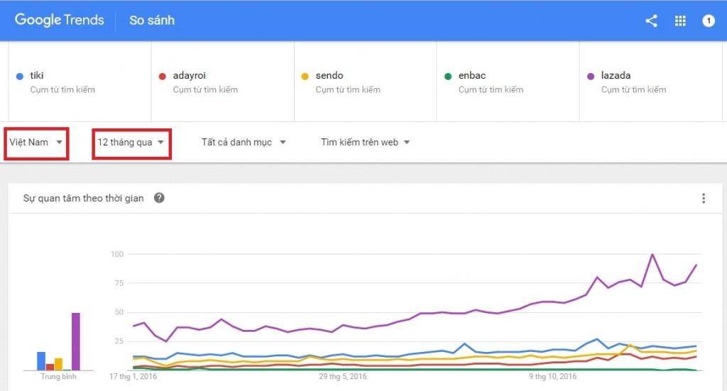 huong-dan-su-dung-google-trends-1