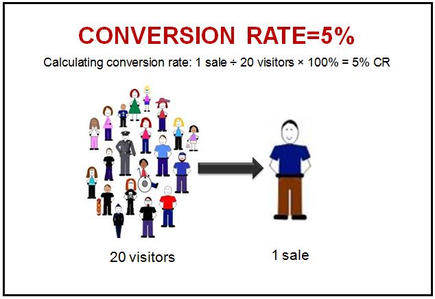 ty-le-chuyen-doi-CR-Conversion-rate
