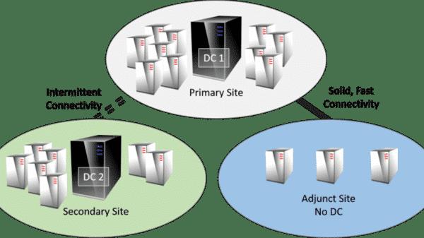 domain-controller-la-he-thong-server-dung-de-quan-ly-domain