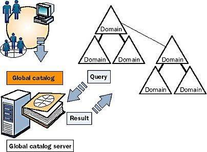 tim-hieu-domain-controller-la-gi